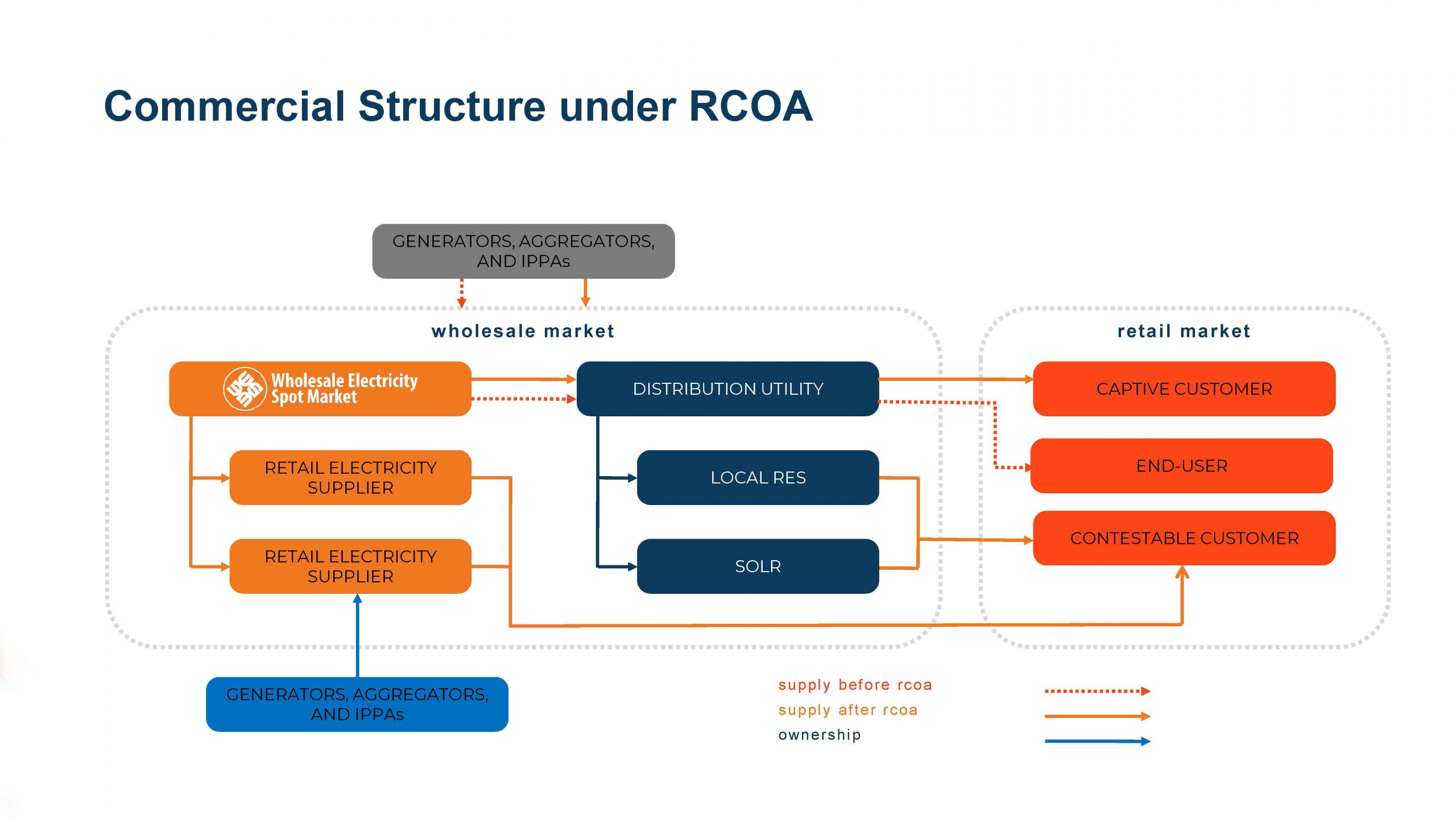 MECO Mabuhay Energy RCOA-After